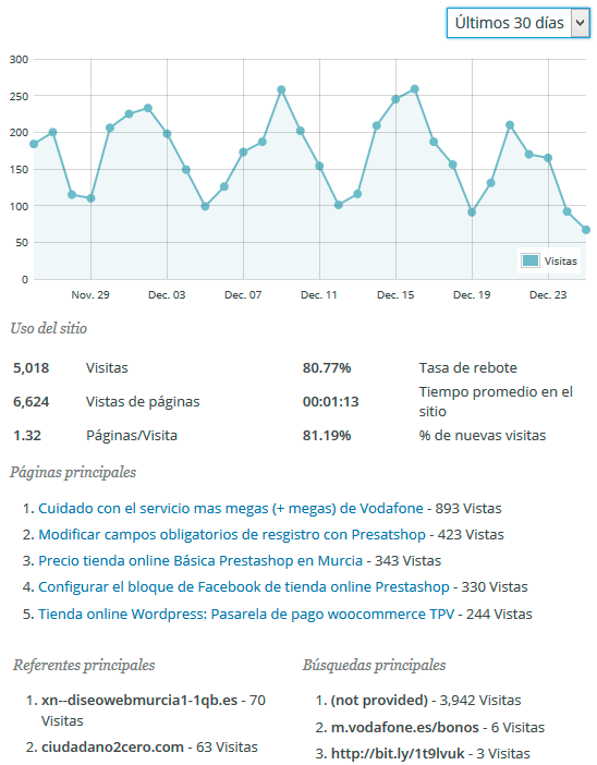 Estadísticas del plugin Analytics para WordPress