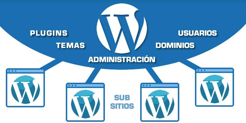 Estructura wordpress multisite